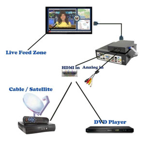 HDMI live-tv-digital-signage-software