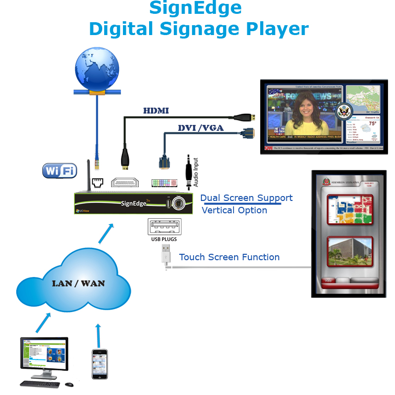 Digital Signage Player connection diagram