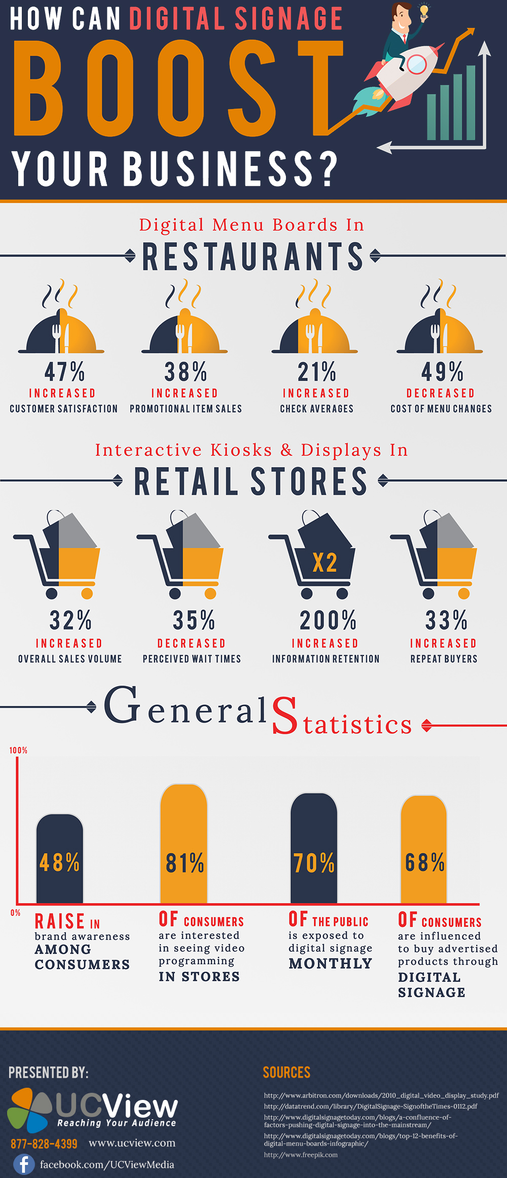Infographic About Benefits of Digital Signage