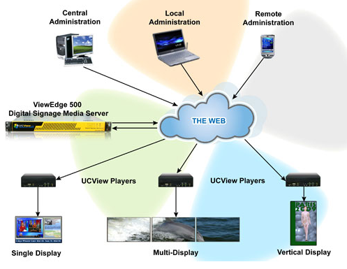 UCView Offers Cost-Effective and Powerful Digital Signage