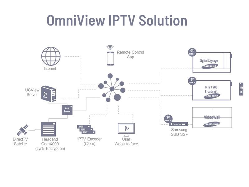OmniGaze IPTV Solution